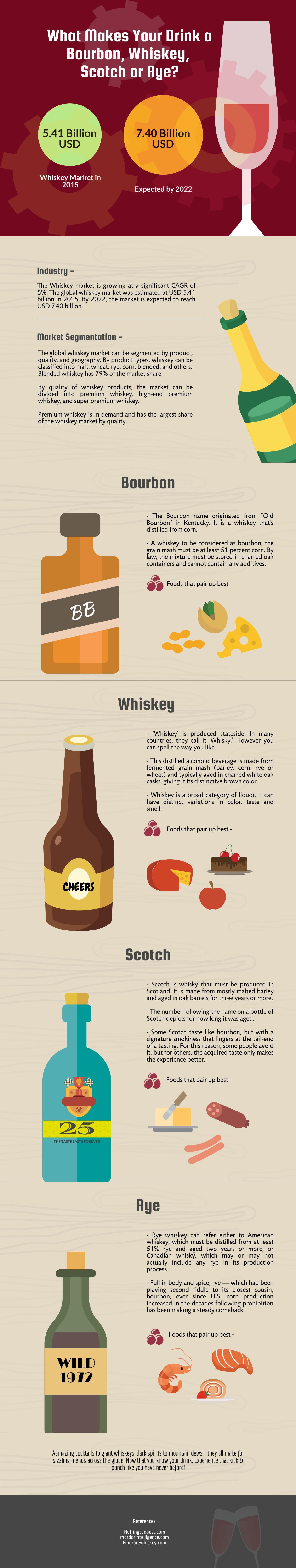 Know Your Drink - What Makes it a Whisky, Bourbon, Rye or Scotch?